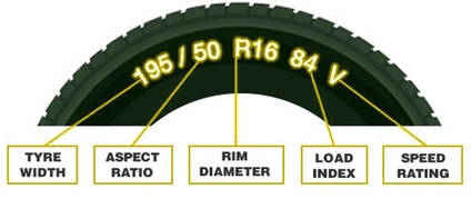 how to find your tyre size. dog tyred brisbane Australia